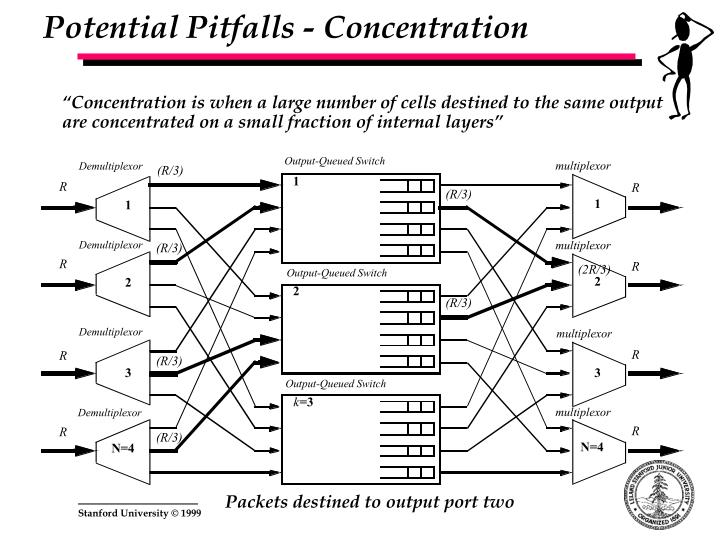 Potential Pitfalls - Concentration