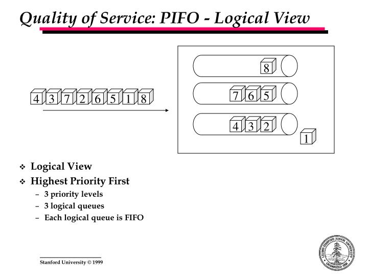 Quality of Service: PIFO - Logical View