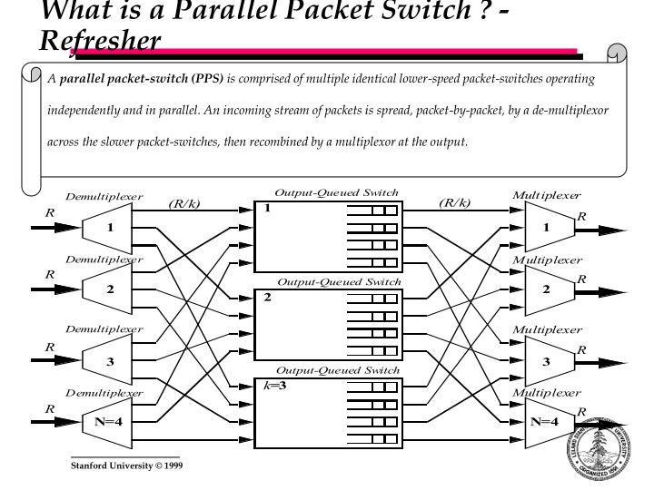 What is a Parallel Packet Switch ? - Refresher