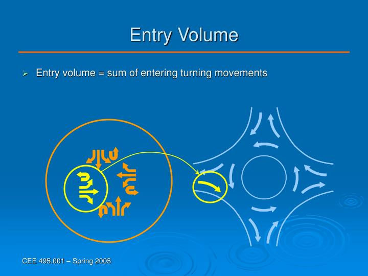 Entry Volume