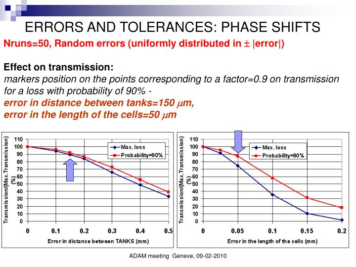 ERRORS AND TOLERANCES: PHASE SHIFTS
