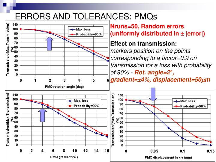 ERRORS AND TOLERANCES: PMQs