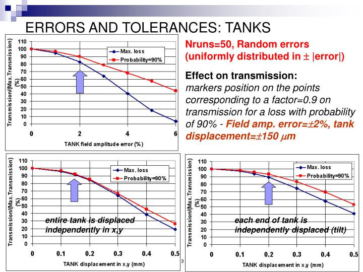 ERRORS AND TOLERANCES: TANKS