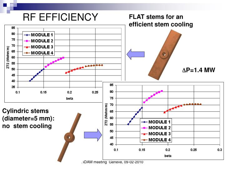 RF EFFICIENCY