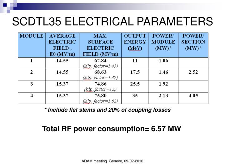 SCDTL35 ELECTRICAL PARAMETERS