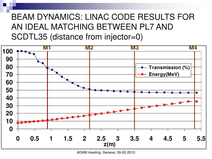 BEAM DYNAMICS: LINAC CODE RESULTS FOR AN IDEAL MATCHING BETWEEN PL7 AND SCDTL35 (distance from injector=0)