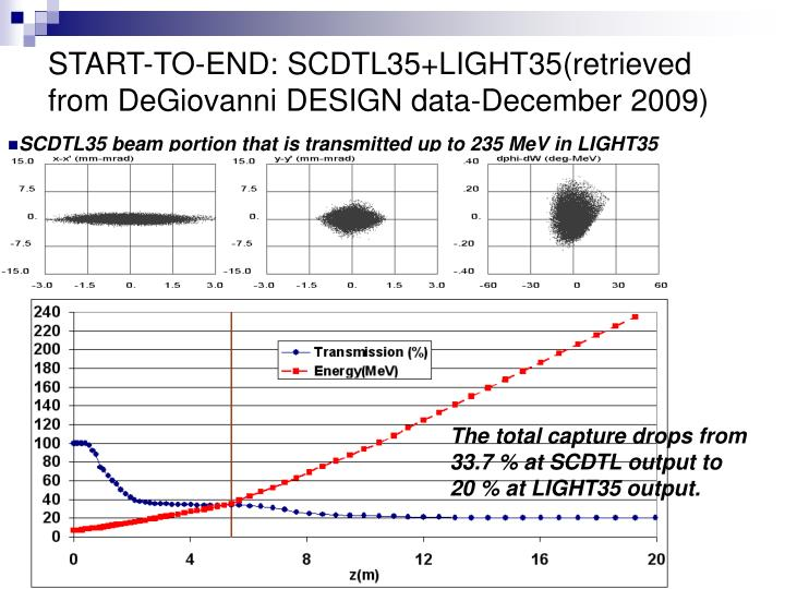 START-TO-END: SCDTL35+LIGHT35(retrieved from DeGiovanni DESIGN data-December 2009)