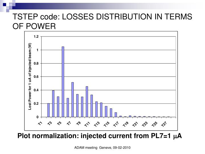 TSTEP code: LOSSES DISTRIBUTION IN TERMS OF POWER