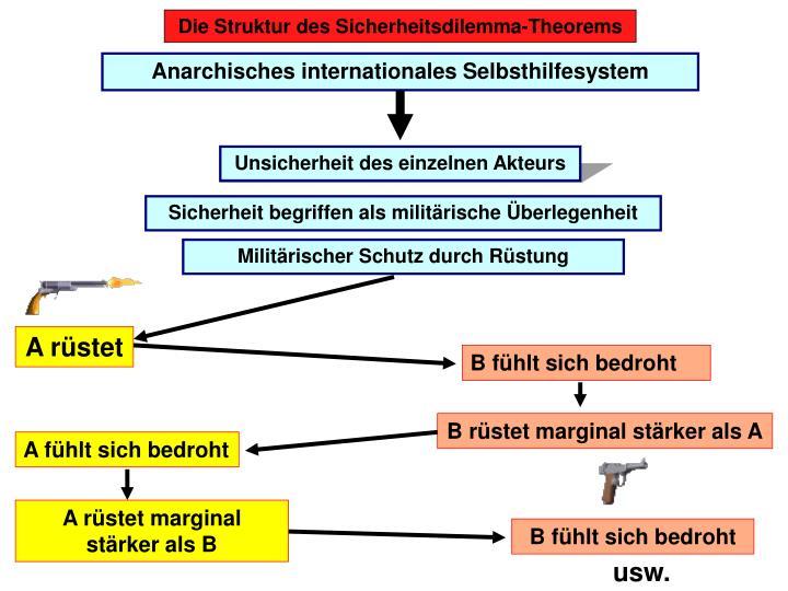 Die Struktur des Sicherheitsdilemma-Theorems