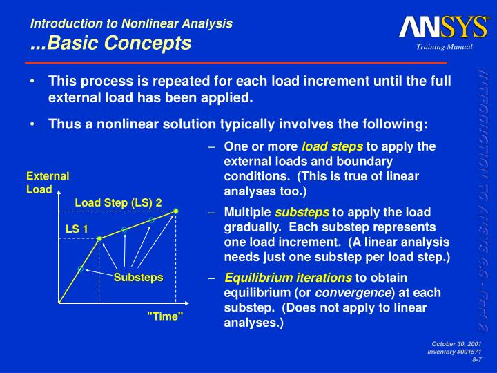This process is repeated for each load increment until the full external load has been applied.