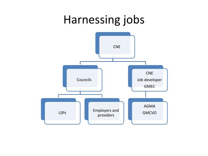 Harnessing jobs