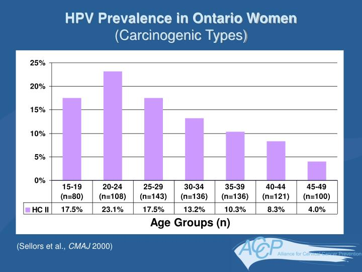 HPV Prevalence in Ontario Women