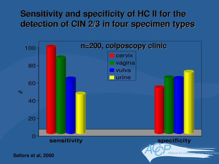 Sensitivity and specificity of HC II for the detection of CIN 2/3 in