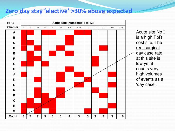 Zero day stay 'elective' >30% above expected