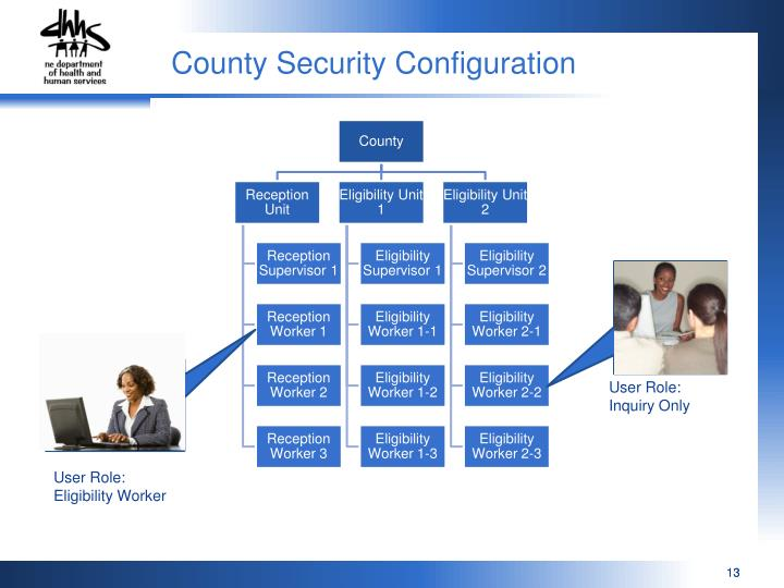 County Security Configuration