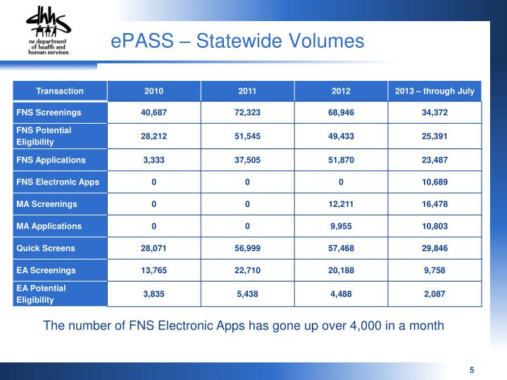 ePASS – Statewide Volumes