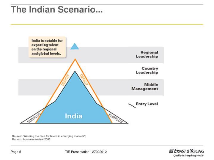 The Indian Scenario...