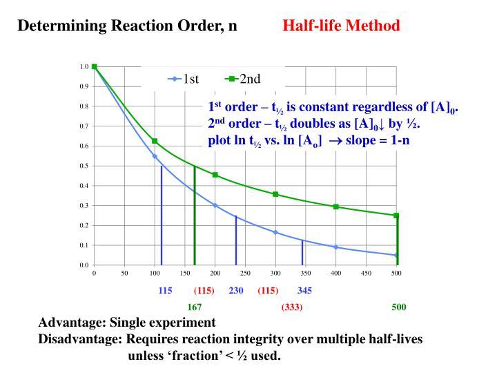 Determining Reaction