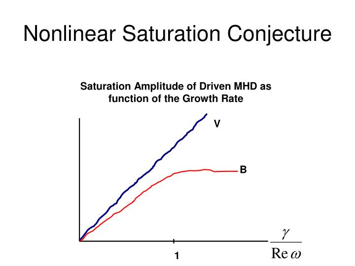 Nonlinear Saturation Conjecture