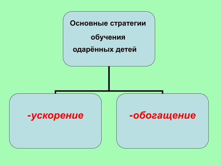 Основные стратегии