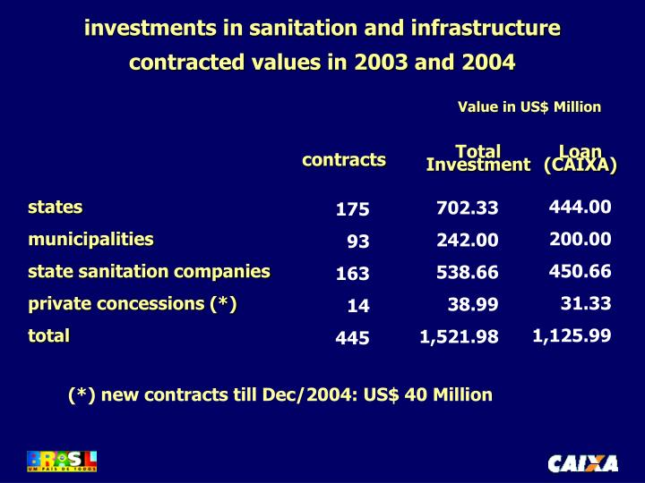 investments in sanitation and infrastructure