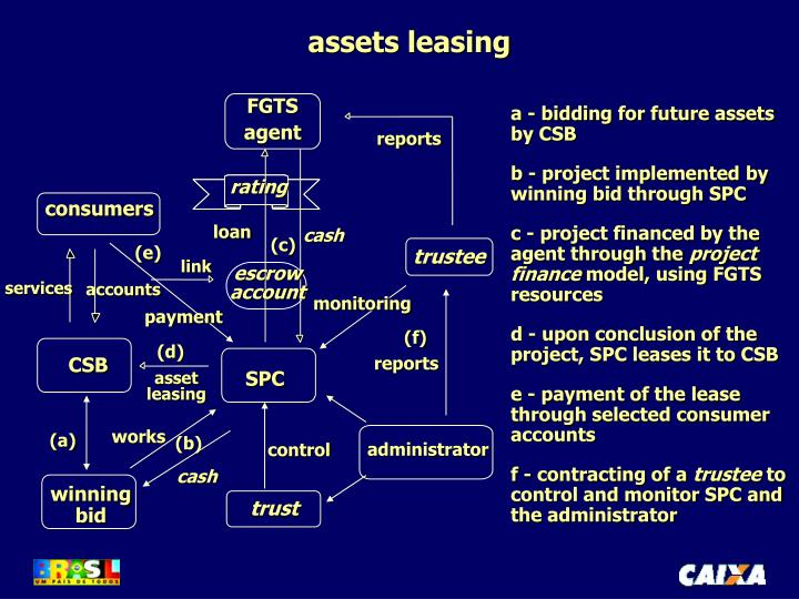 assets leasing