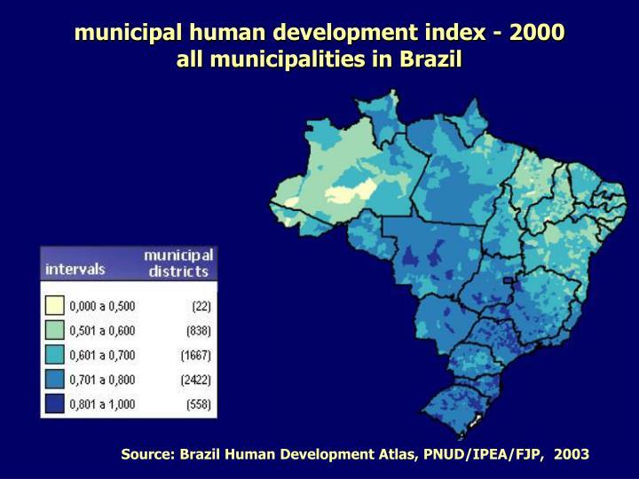 municipal human development index - 2000