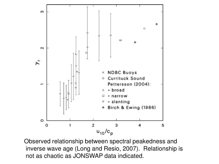 Observed relationship between spectral peakedness and