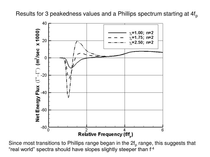 Results for 3 peakedness values and a Phillips spectrum starting at 4f