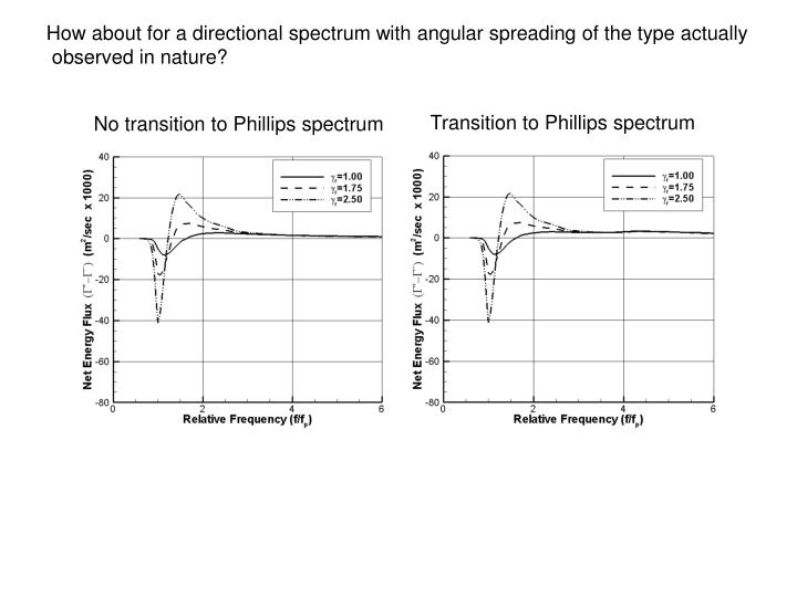 How about for a directional spectrum with angular spreading of the type actually