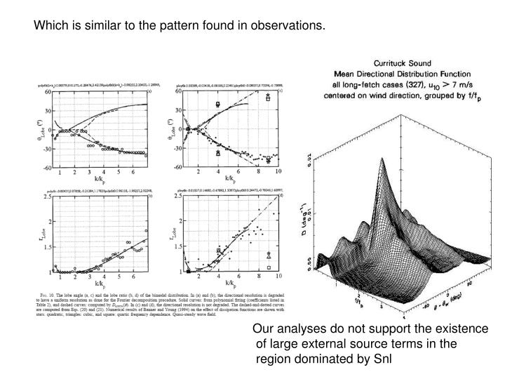 Which is similar to the pattern found in observations.