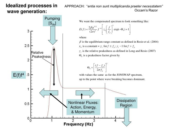 Idealized processes in