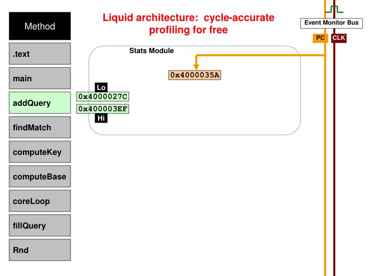 Liquid architecture:  cycle-accurate profiling for free