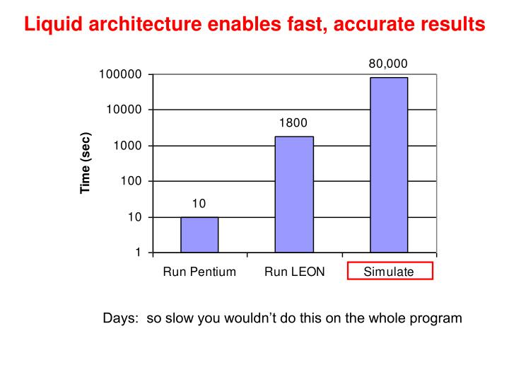 Liquid architecture enables fast, accurate results