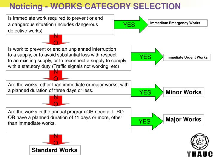 Noticing - WORKS CATEGORY SELECTION