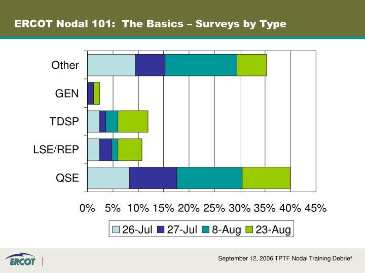 ERCOT Nodal 101:  The Basics – Surveys by Type