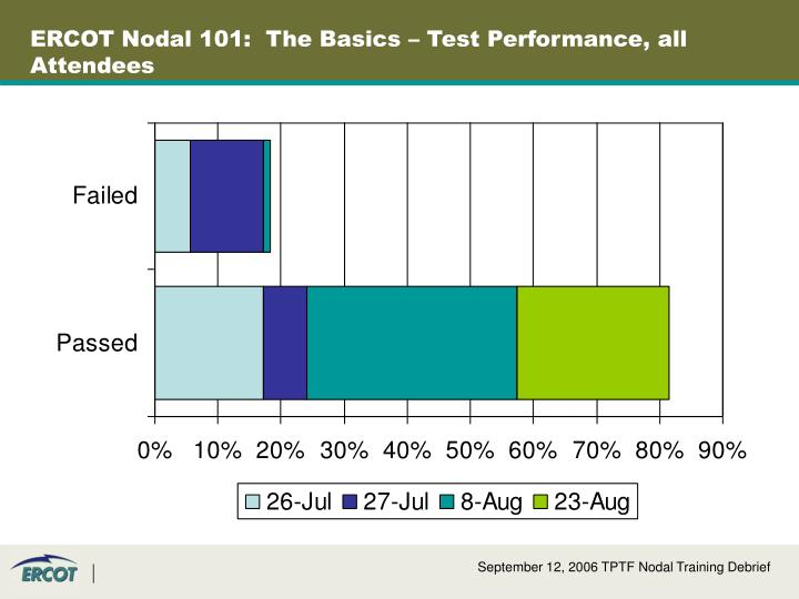 ERCOT Nodal 101:  The Basics – Test Performance, all Attendees