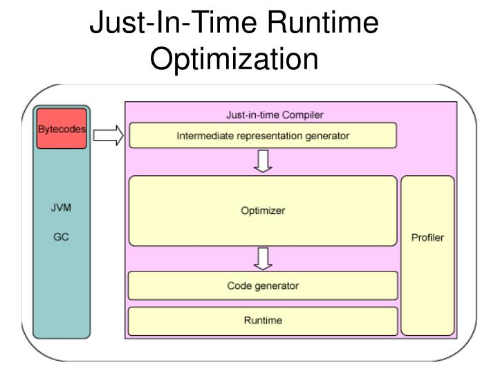Just-In-Time Runtime Optimization