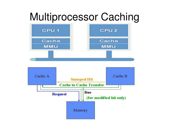 Multiprocessor Caching
