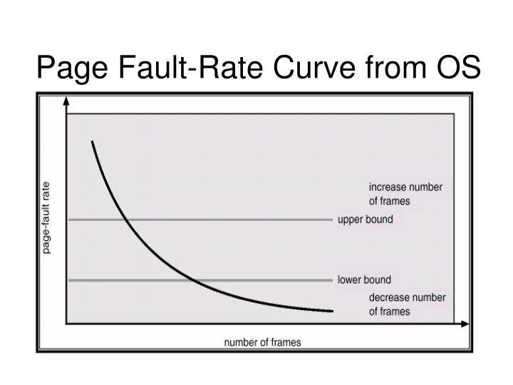 Page Fault-Rate Curve from OS