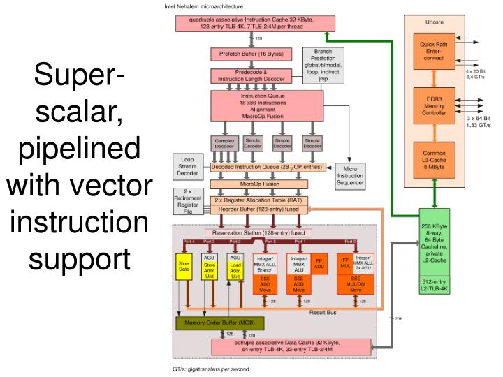 Super-scalar, pipelined with vector instruction support