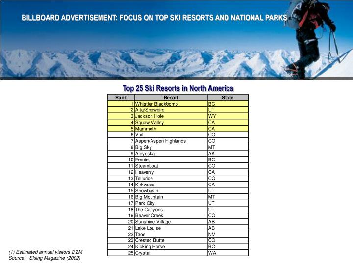 BILLBOARD ADVERTISEMENT: FOCUS ON TOP SKI RESORTS AND NATIONAL PARKS
