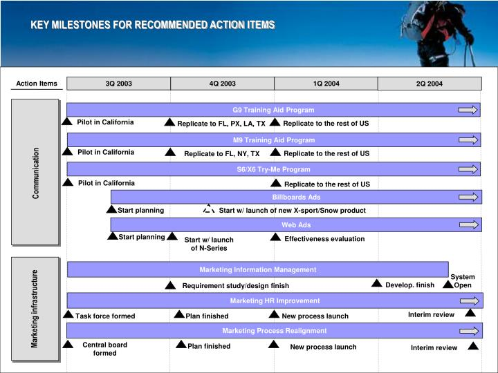 KEY MILESTONES FOR RECOMMENDED ACTION ITEMS