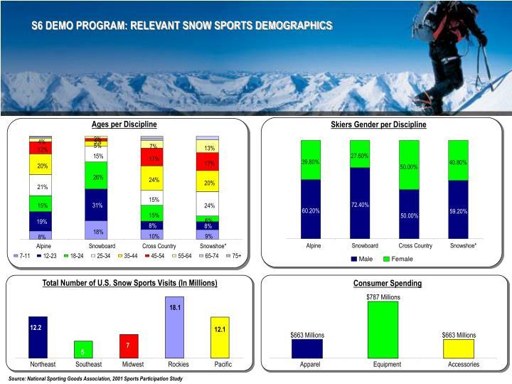 S6 DEMO PROGRAM: RELEVANT SNOW SPORTS DEMOGRAPHICS