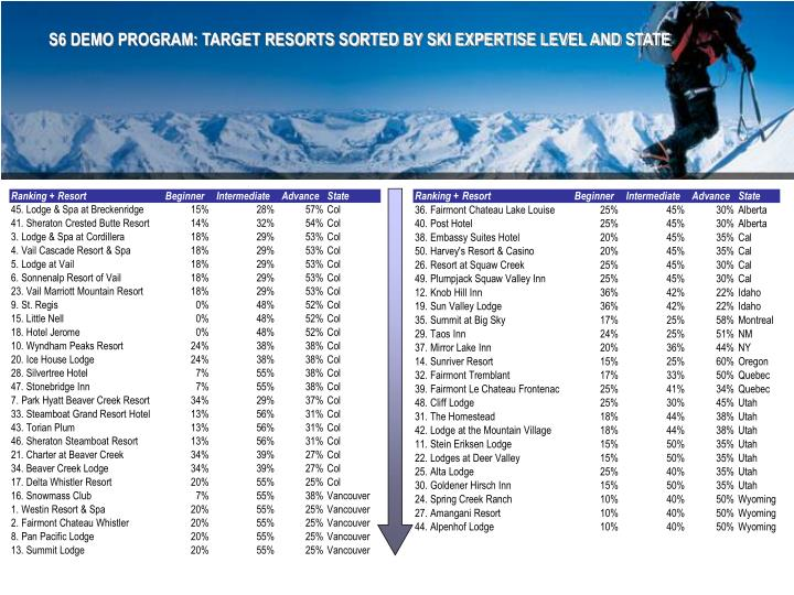 S6 DEMO PROGRAM: TARGET RESORTS SORTED BY SKI EXPERTISE LEVEL AND STATE