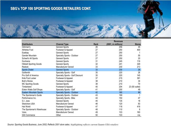 SBG's TOP 100 SPORTING GOODS RETAILERS CONT.