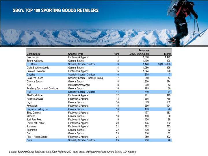 SBG's TOP 100 SPORTING GOODS RETAILERS