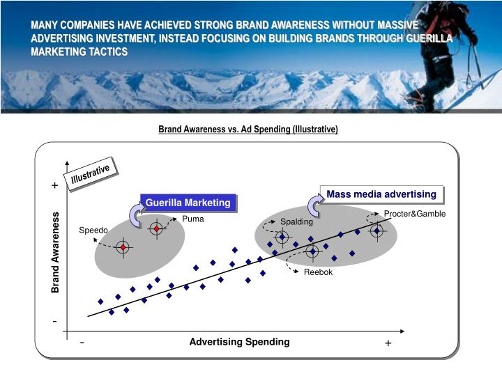 MANY COMPANIES HAVE ACHIEVED STRONG BRAND AWARENESS WITHOUT MASSIVE ADVERTISING INVESTMENT, INSTEAD FOCUSING ON BUILDING BRANDS THROUGH GUERILLA MARKETING TACTICS