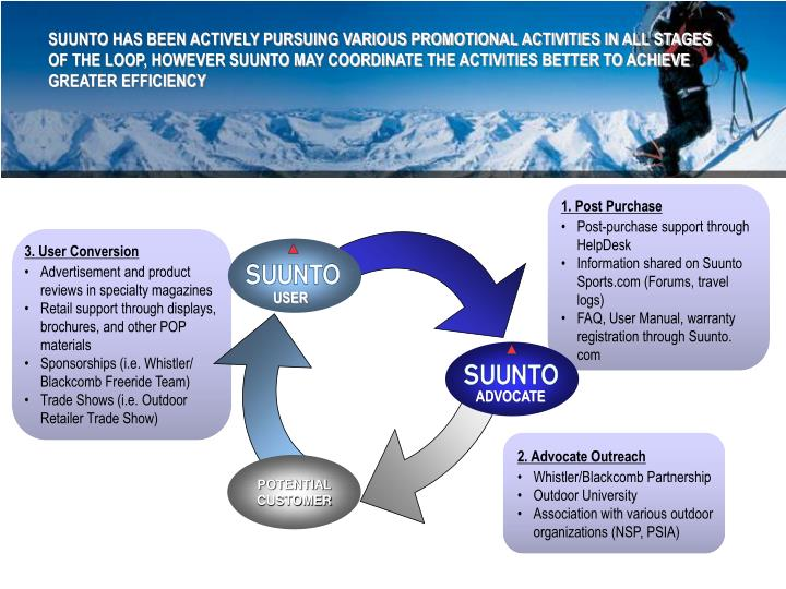 SUUNTO HAS BEEN ACTIVELY PURSUING VARIOUS PROMOTIONAL ACTIVITIES IN ALL STAGES OF THE LOOP, HOWEVER SUUNTO MAY COORDINATE THE ACTIVITIES BETTER TO ACHIEVE GREATER EFFICIENCY