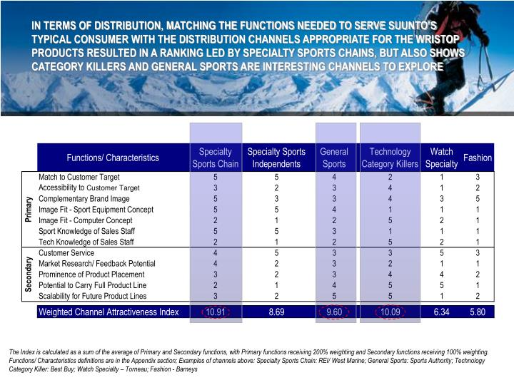 IN TERMS OF DISTRIBUTION, MATCHING THE FUNCTIONS NEEDED TO SERVE SUUNTO'S TYPICAL CONSUMER WITH THE DISTRIBUTION CHANNELS APPROPRIATE FOR THE WRISTOP PRODUCTS RESULTED IN A RANKING LED BY SPECIALTY SPORTS CHAINS, BUT ALSO SHOWS CATEGORY KILLERS AND GENERAL SPORTS ARE INTERESTING CHANNELS TO EXPLORE